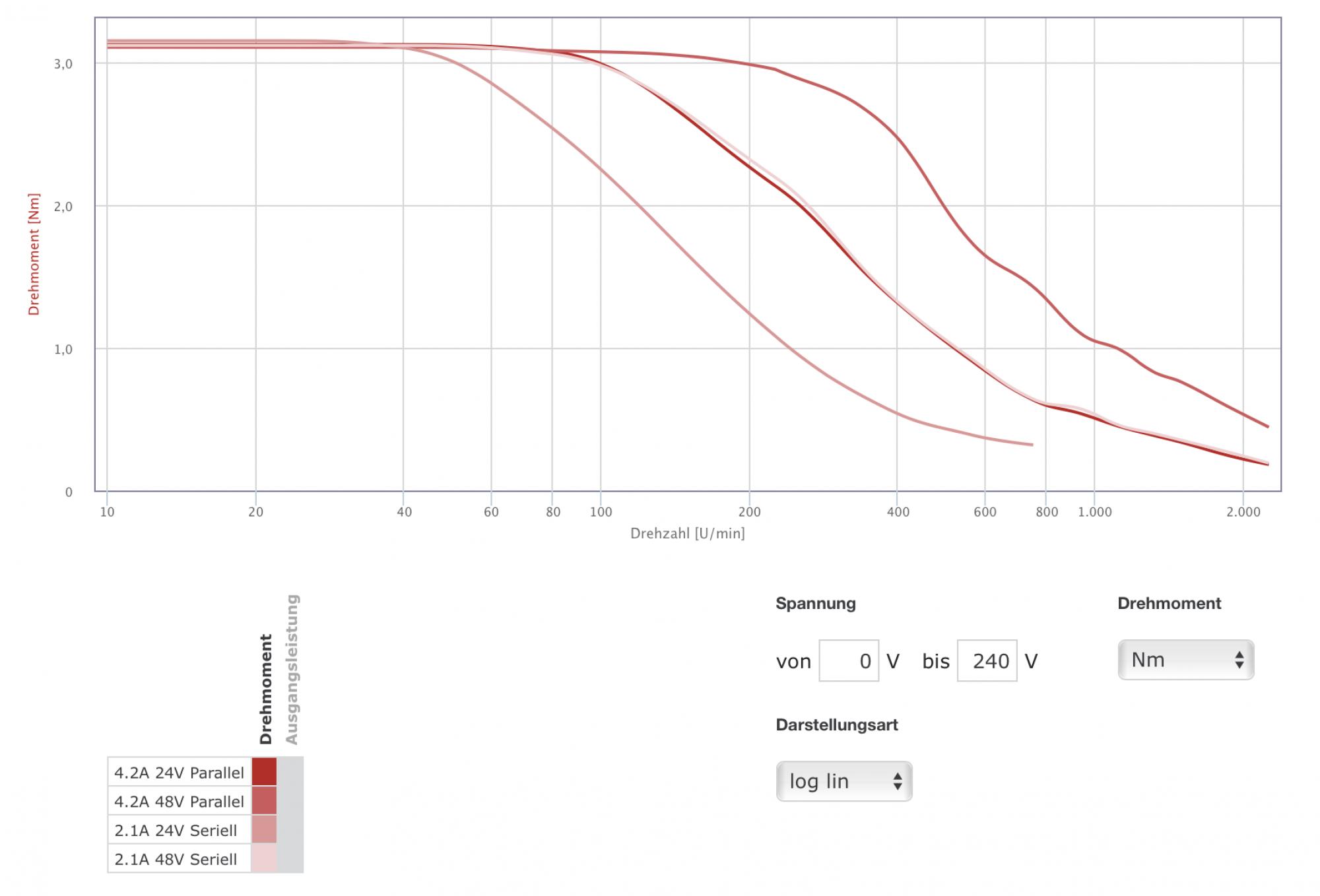Sorotec - Stepping Motor on